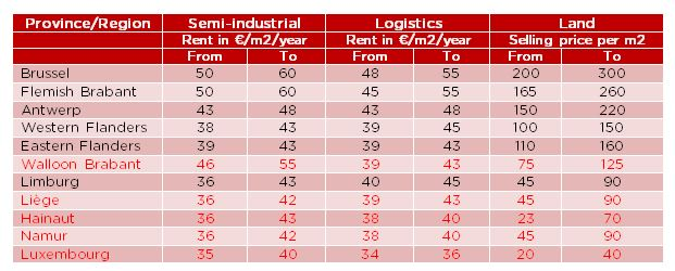 Price of industrial real estate