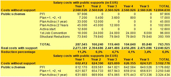 reduction of salary costs during recruitment and training