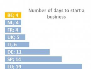Number of days to start business in Wallonia