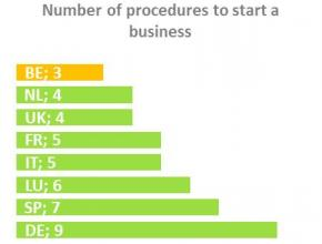 Number of procedures to start business in Wallonia